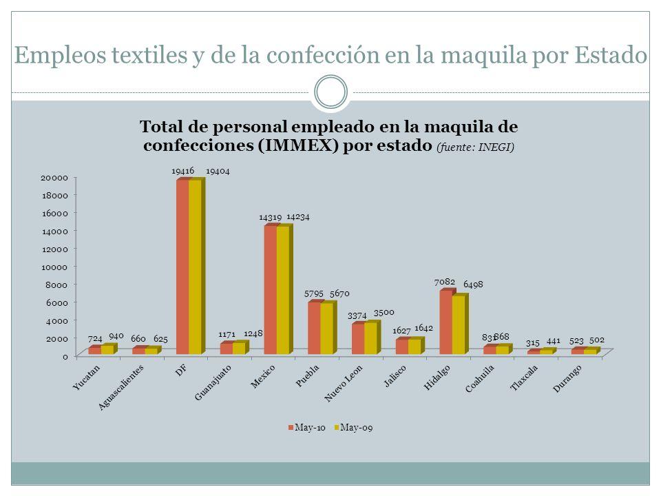 Empleos textiles y de la confección en la maquila por Estado