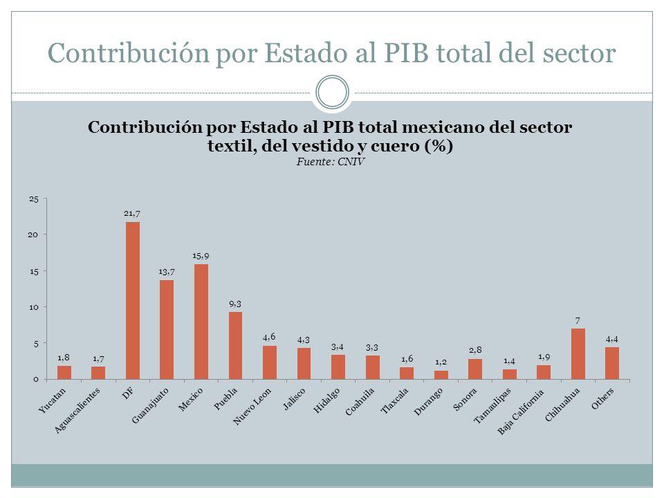 Contribución por Estado al PIB total del sector