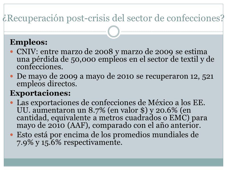 ¿Recuperación post-crisis del sector de confecciones? Empleos: CNIV: entre marzo de 2008 y marzo de 2009 se estima una pérdida de 50,000 empleos en el