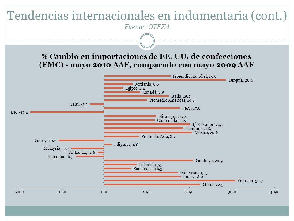 Tendencias internacionales en indumentaria (cont.) Fuente: OTEXA