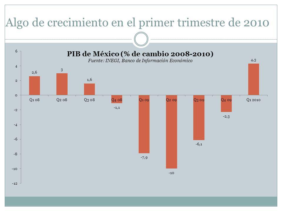 Algo de crecimiento en el primer trimestre de 2010