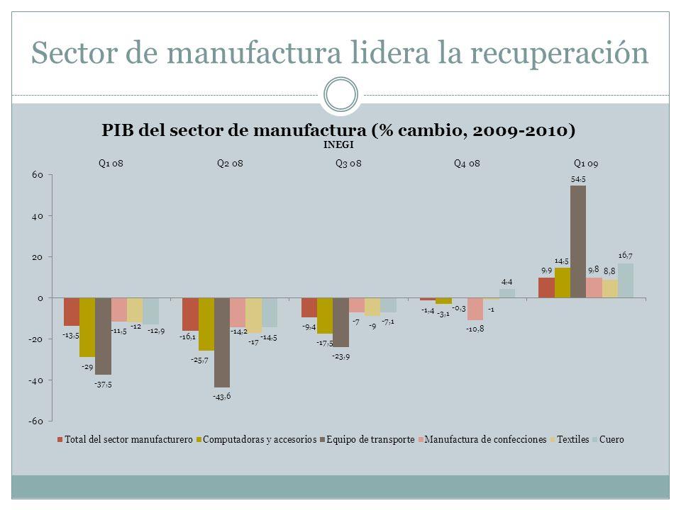 Sector de manufactura lidera la recuperación