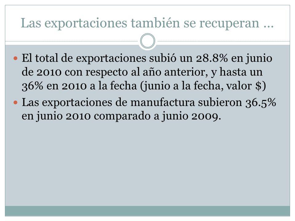 Las exportaciones también se recuperan … El total de exportaciones subió un 28.8% en junio de 2010 con respecto al año anterior, y hasta un 36% en 2010 a la fecha (junio a la fecha, valor $) Las exportaciones de manufactura subieron 36.5% en junio 2010 comparado a junio 2009.