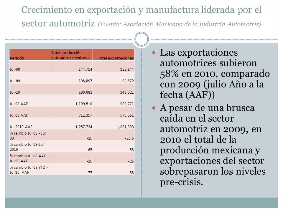 Crecimiento en exportación y manufactura liderada por el sector automotriz (Fuente: Asociación Mexicana de la Industria Automotriz) Período Total producción automotriz mexicanaTotal exportaciones Jul-08144,714122,144 Jul-09108,89790,872 Jul-10180,083143,521 Jul 08 AAF1,199,510930,771 Jul 09 AAF711,357575,561 Jul 2010 AAF1,257,7341,031,393 % cambio Jul 08 - Jul 09-25-25.6 % cambio Jul 09-Jul 20106558 % cambio Jul 08 AAF - Jul 09 AAF-25-26 % cambio Jul 09 YTD - Jul 10 AAF7758 Las exportaciones automotrices subieron 58% en 2010, comparado con 2009 (julio Año a la fecha (AAF)) A pesar de una brusca caída en el sector automotriz en 2009, en 2010 el total de la producción mexicana y exportaciones del sector sobrepasaron los niveles pre-crisis.