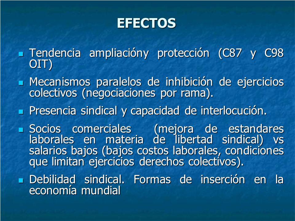 EFECTOS Tendencia ampliacióny protección (C87 y C98 OIT) Tendencia ampliacióny protección (C87 y C98 OIT) Mecanismos paralelos de inhibición de ejercicios colectivos (negociaciones por rama).