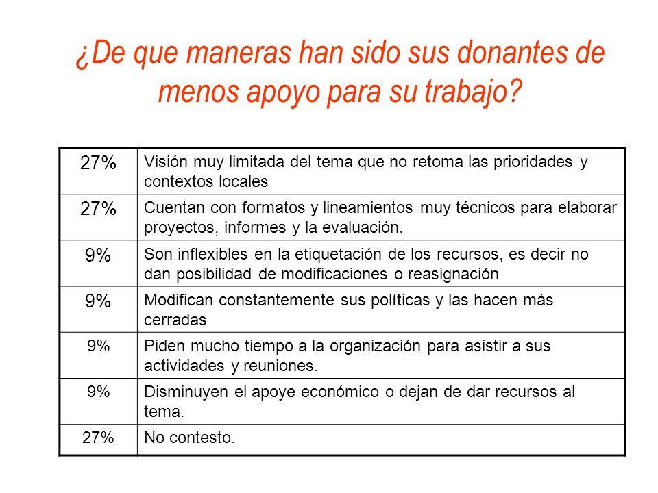 ¿De que maneras han sido sus donantes de menos apoyo para su trabajo? 27% Visión muy limitada del tema que no retoma las prioridades y contextos local