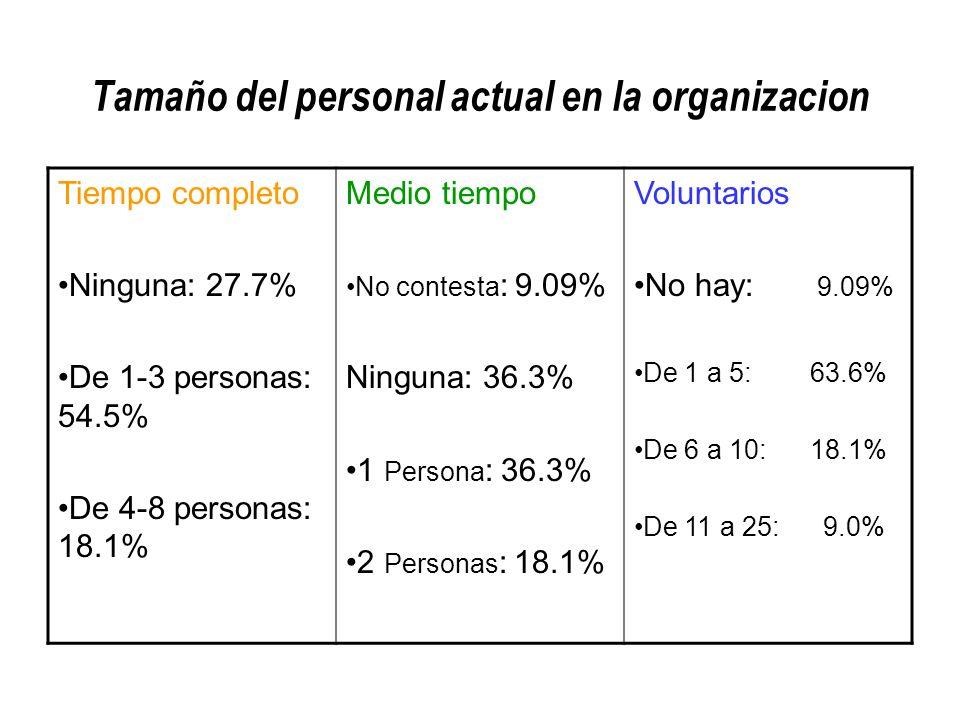 Tamaño del personal actual en la organizacion Tiempo completo Ninguna: 27.7% De 1-3 personas: 54.5% De 4-8 personas: 18.1% Medio tiempo No contesta : 9.09% Ninguna: 36.3% 1 Persona : 36.3% 2 Personas : 18.1% Voluntarios No hay: 9.09% De 1 a 5: 63.6% De 6 a 10: 18.1% De 11 a 25: 9.0%