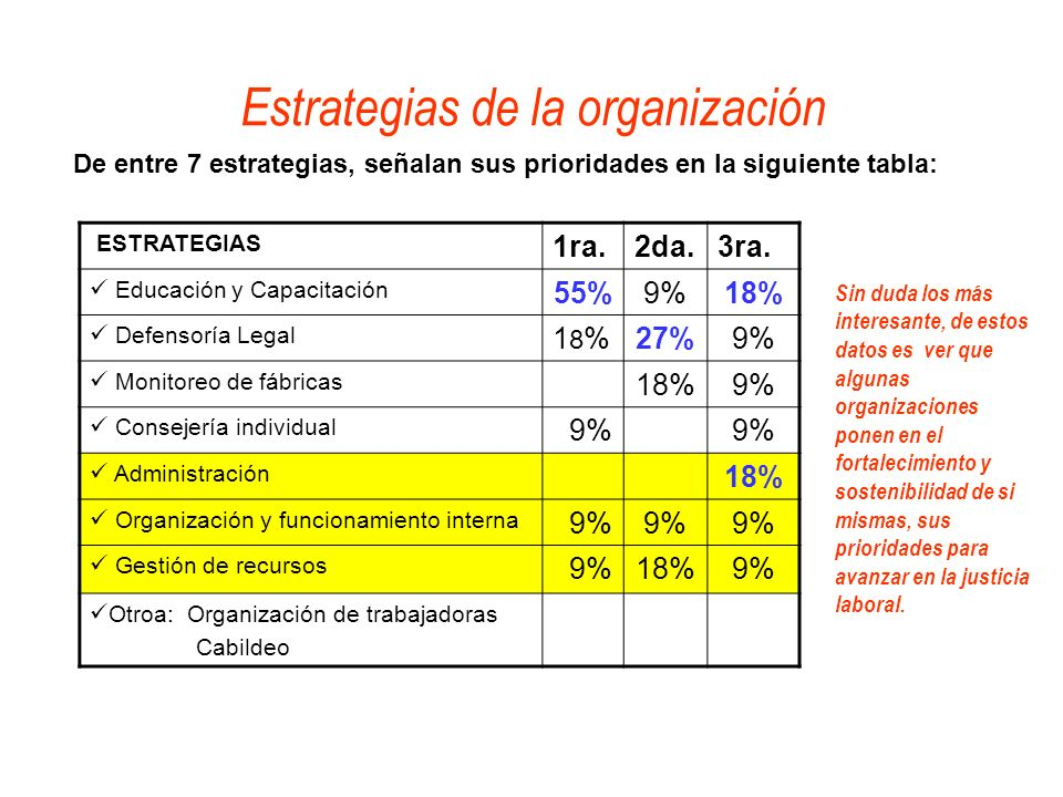 De entre 7 estrategias, señalan sus prioridades en la siguiente tabla: Estrategias de la organización ESTRATEGIAS 1ra.2da.3ra. Educación y Capacitació