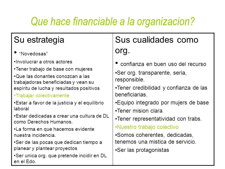 Que hace financiable a la organizacion? Su estrategia Novedosas Involucrar a otros actores Tener trabajo de base con mujeres Que las donantes conozcan