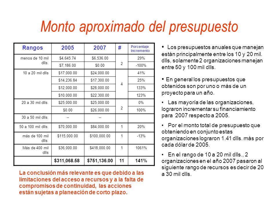 Monto aproximado del presupuesto Rangos20052007# Porcentaje Incremento menos de 10 mil dlls. $4,645.74$6,536.00 2 29% $7,186.00$0.00-100% 10 a 20 mil