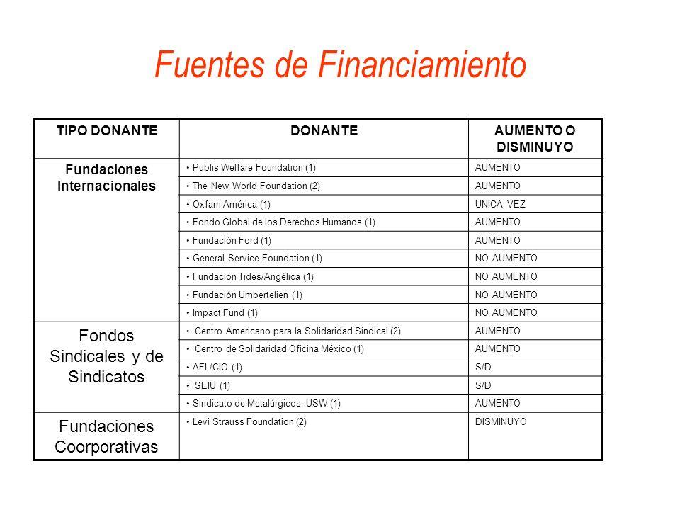 Fuentes de Financiamiento TIPO DONANTEDONANTEAUMENTO O DISMINUYO Fundaciones Internacionales Publis Welfare Foundation (1)AUMENTO The New World Founda