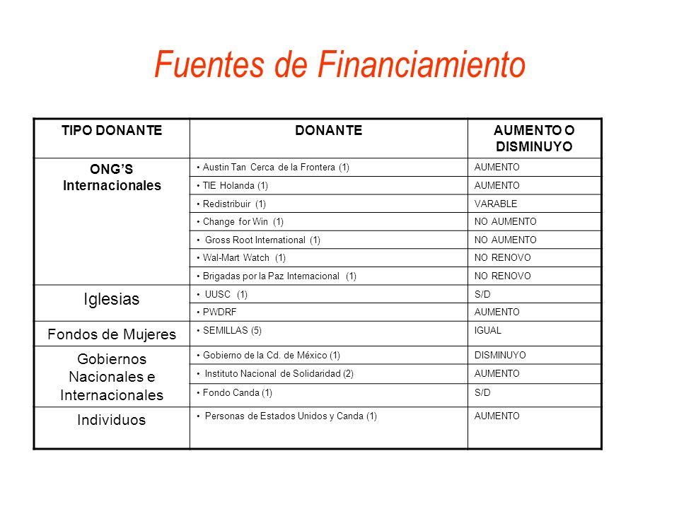 Fuentes de Financiamiento TIPO DONANTEDONANTEAUMENTO O DISMINUYO ONGS Internacionales Austin Tan Cerca de la Frontera (1)AUMENTO TIE Holanda (1)AUMENT