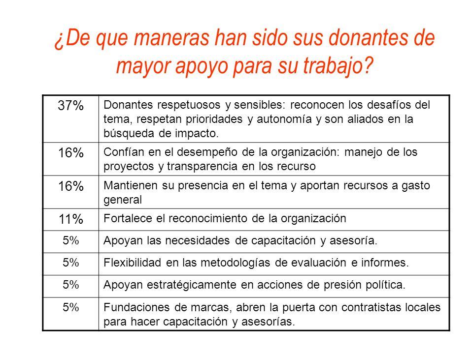 ¿De que maneras han sido sus donantes de mayor apoyo para su trabajo? 37% Donantes respetuosos y sensibles: reconocen los desafíos del tema, respetan