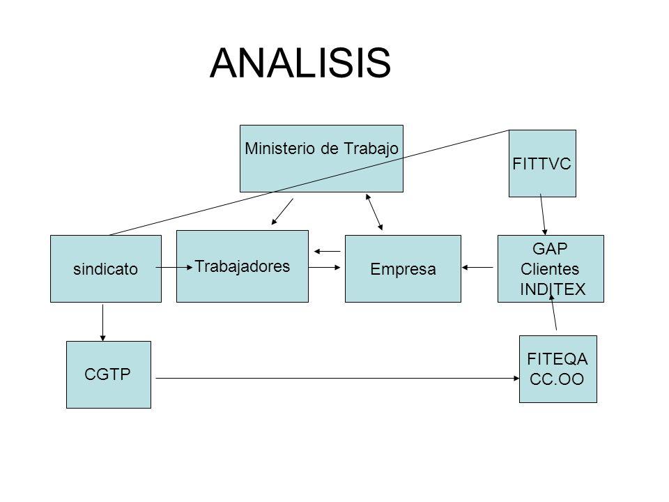 ANALISIS Trabajadores Empresasindicato GAP Clientes INDITEX CGTP FITEQA CC.OO FITTVC Ministerio de Trabajo