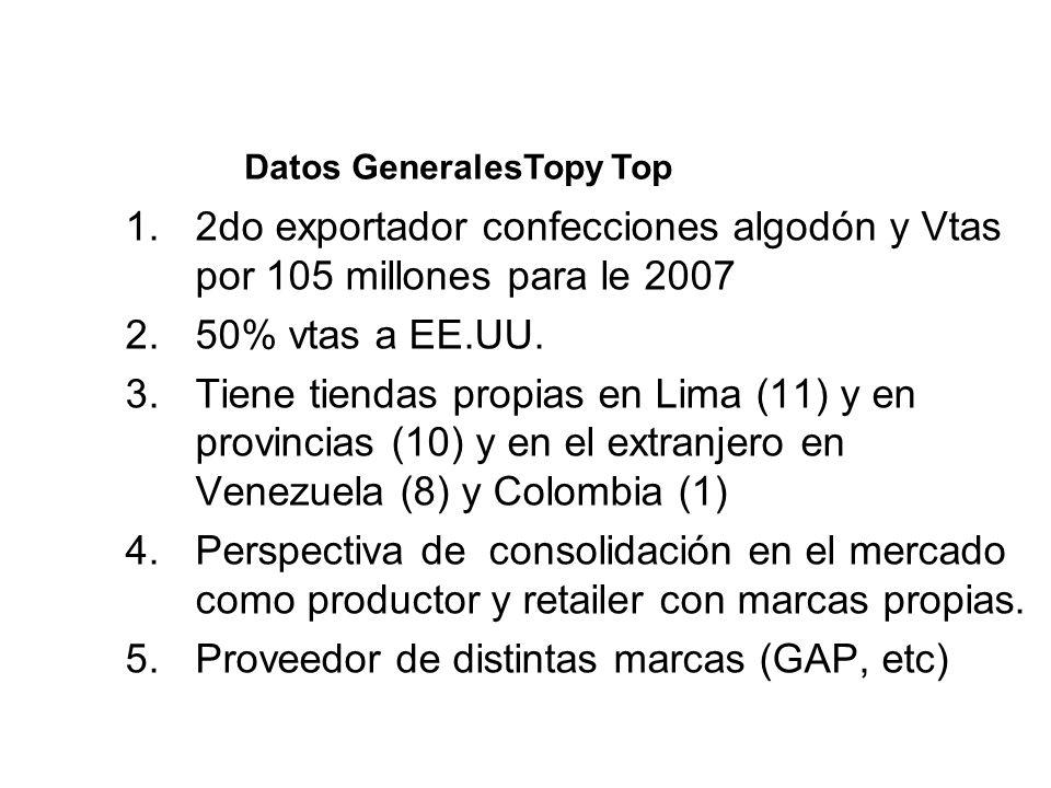 1.2do exportador confecciones algodón y Vtas por 105 millones para le 2007 2.50% vtas a EE.UU. 3.Tiene tiendas propias en Lima (11) y en provincias (1
