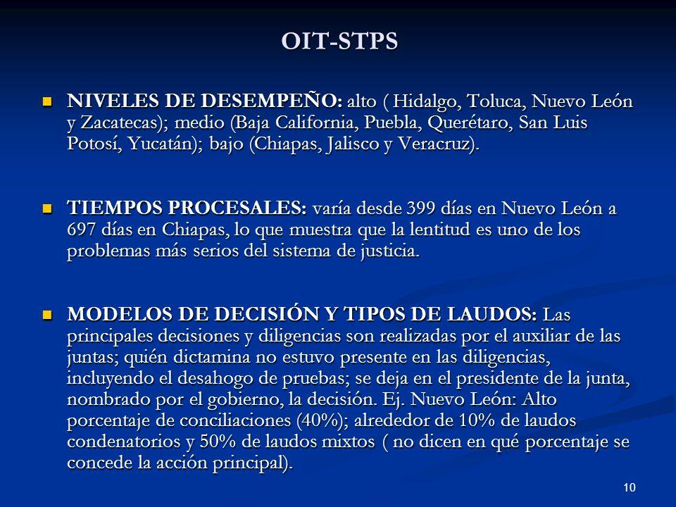 10 OIT-STPS NIVELES DE DESEMPEÑO: alto ( Hidalgo, Toluca, Nuevo León y Zacatecas); medio (Baja California, Puebla, Querétaro, San Luis Potosí, Yucatán