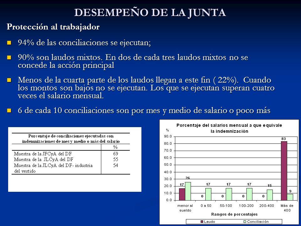 19 DESEMPEÑO DE LA JUNTA Protección al trabajador 94% de las conciliaciones se ejecutan; 94% de las conciliaciones se ejecutan; 90% son laudos mixtos.