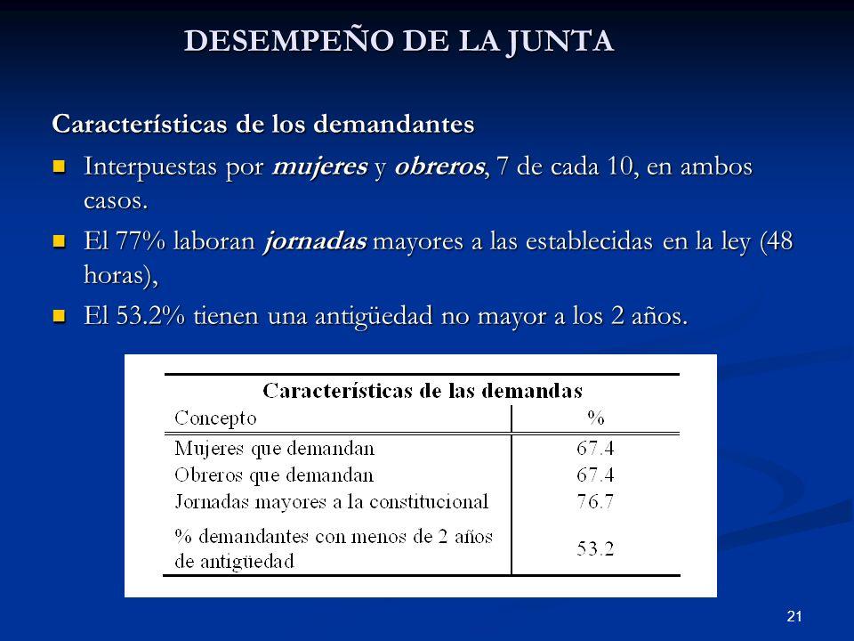 21 DESEMPEÑO DE LA JUNTA Características de los demandantes Interpuestas por mujeres y obreros, 7 de cada 10, en ambos casos. Interpuestas por mujeres
