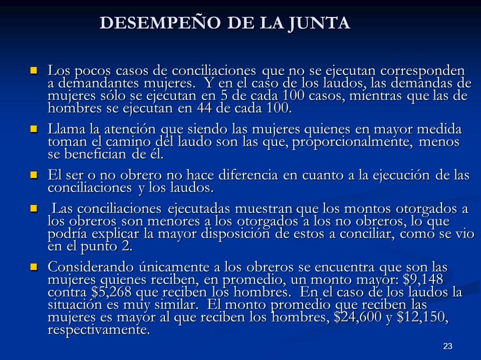 23 DESEMPEÑO DE LA JUNTA Los pocos casos de conciliaciones que no se ejecutan corresponden a demandantes mujeres. Y en el caso de los laudos, las dema