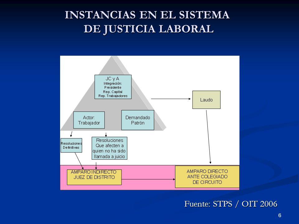 6 INSTANCIAS EN EL SISTEMA DE JUSTICIA LABORAL Fuente: STPS / OIT 2006