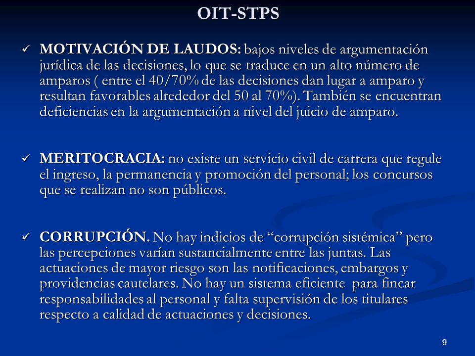 9OIT-STPS MOTIVACIÓN DE LAUDOS: bajos niveles de argumentación jurídica de las decisiones, lo que se traduce en un alto número de amparos ( entre el 4