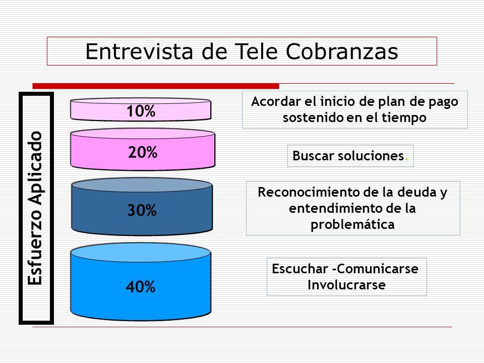 30% 10% 40% 20% Entrevista de Tele Cobranzas Escuchar -Comunicarse Involucrarse Buscar soluciones. Reconocimiento de la deuda y entendimiento de la pr