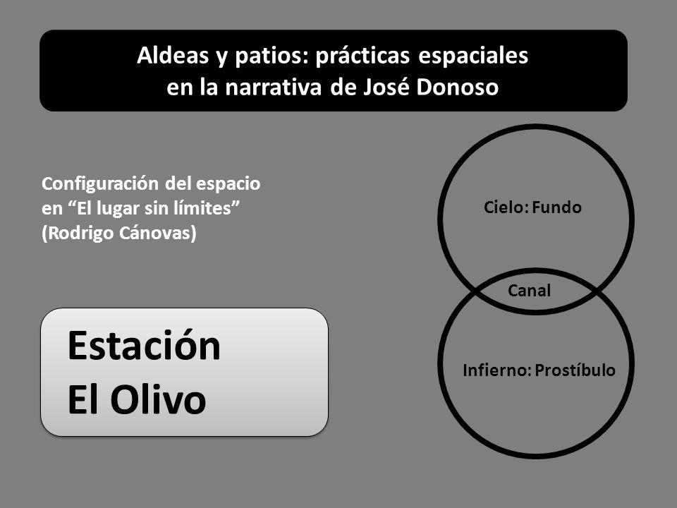 Configuración del espacio en El lugar sin límites (Rodrigo Cánovas) Cielo: Fundo Infierno: Prostíbulo Canal Estación El Olivo Estación El Olivo Aldeas