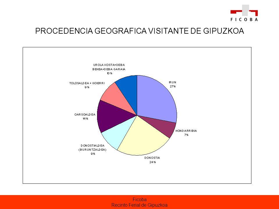 Ficoba Recinto Ferial de Gipuzkoa PROCEDENCIA GEOGRAFICA VISITANTE DE GIPUZKOA
