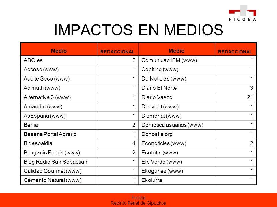 Ficoba Recinto Ferial de Gipuzkoa IMPACTOS EN MEDIOS Medio REDACCIONAL Medio REDACCIONAL ABC.es2Comunidad ISM (www)1 Acceso (www)1Copiting (www)1 Aceite Seco (www)1De Noticias (www)1 Acimuth (www)1Diario El Norte3 Alternativa 3 (www)1Diario Vasco21 Amandin (www)1Direvent (www)1 AsEspaña (www)1Dispronat (www)1 Berria2Domótica usuarios (www)1 Besana Portal Agrario1Donostia.org1 Bidasoaldia4Econoticias (www)2 Biorganic Foods (www)2Ecototal (www)1 Blog Radio San Sebastián1Efe Verde (www)1 Calidad Gourmet (www)1Ekogunea (www)1 Cemento Natural (www)1Ekolurra1