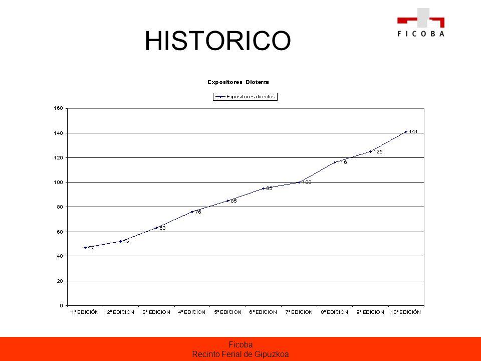 Ficoba Recinto Ferial de Gipuzkoa HISTORICO