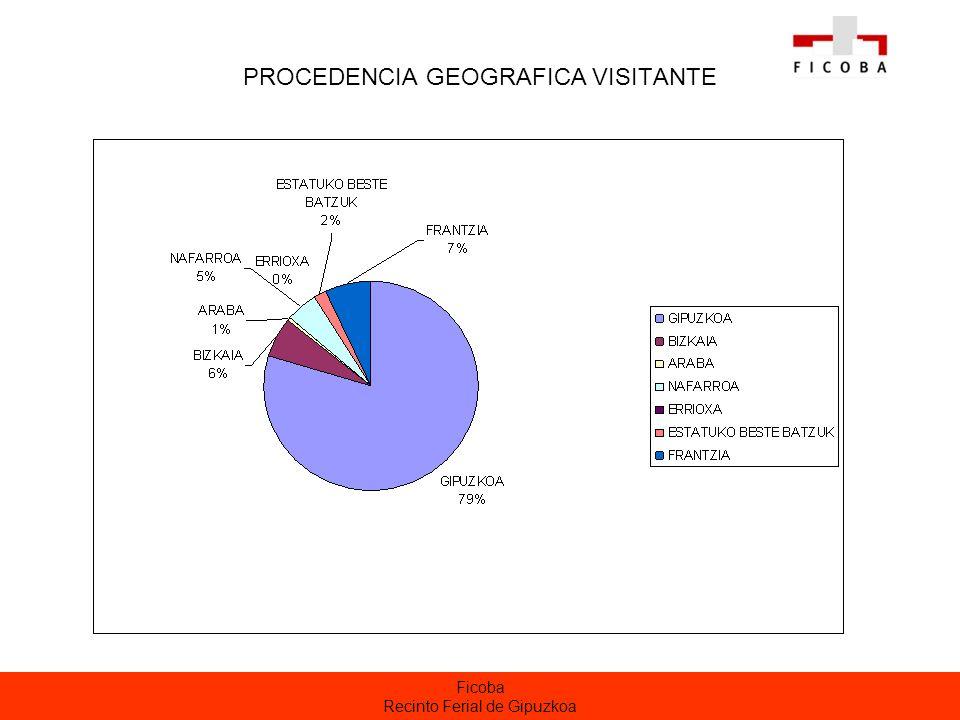 Ficoba Recinto Ferial de Gipuzkoa PROCEDENCIA GEOGRAFICA VISITANTE