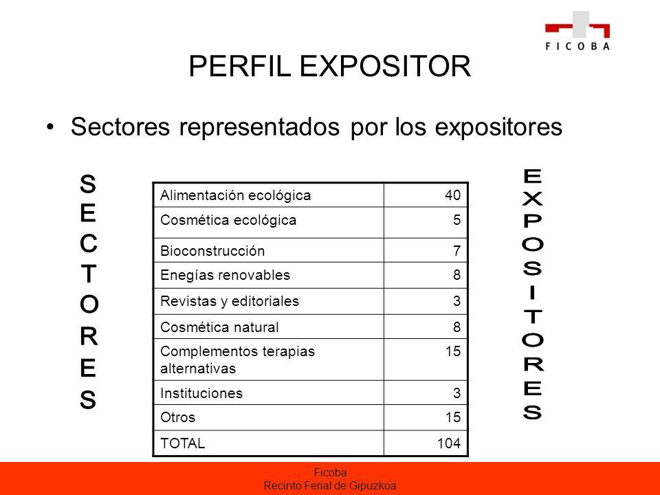 Ficoba Recinto Ferial de Gipuzkoa PERFIL EXPOSITOR Sectores representados por los expositores Alimentación ecológica40 Cosmética ecológica5 Bioconstru