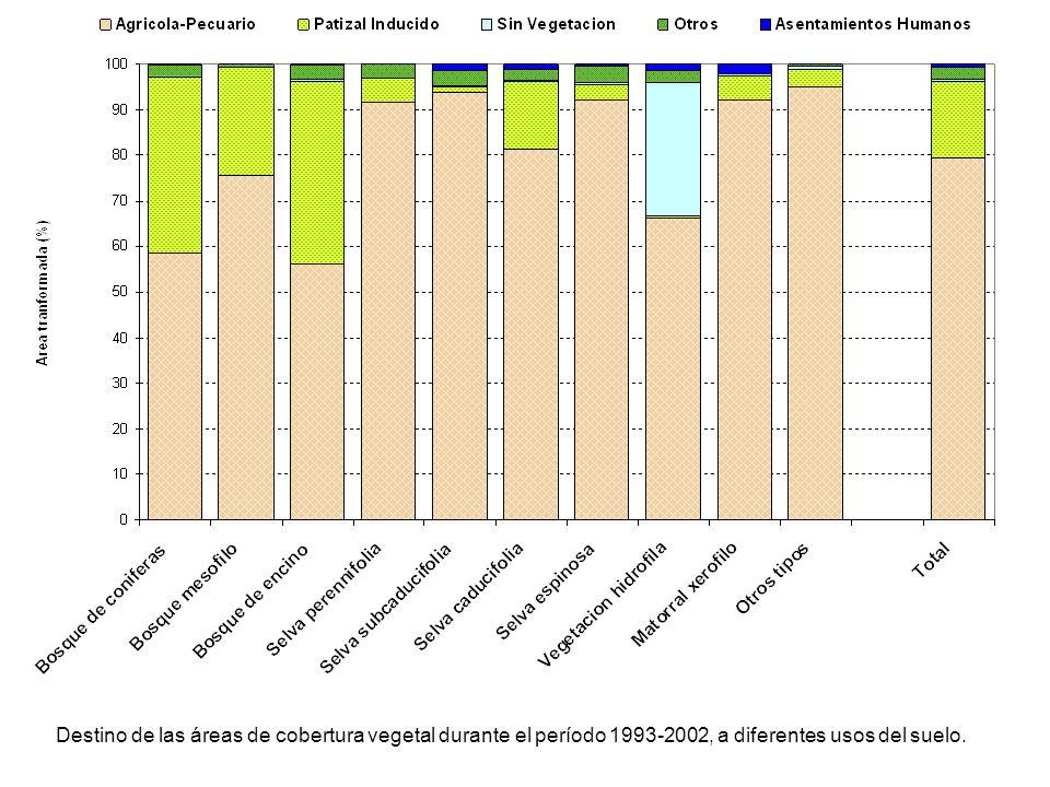 Destino de las áreas de cobertura vegetal durante el período 1993-2002, a diferentes usos del suelo.
