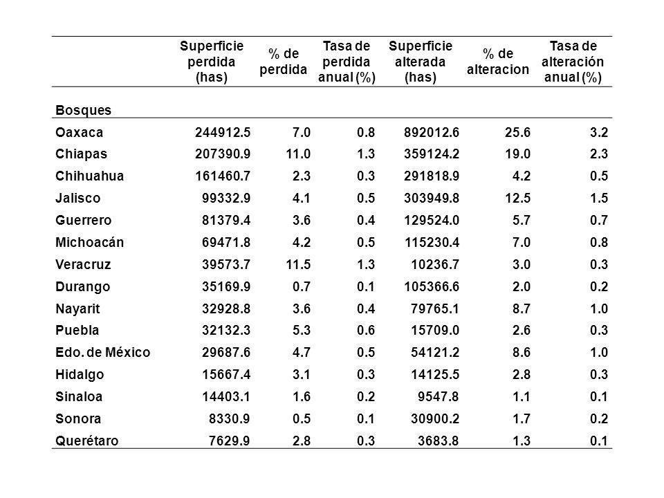 Superficie perdida (has) % de perdida Tasa de perdida anual (%) Superficie alterada (has) % de alteracion Tasa de alteración anual (%) Bosques Oaxaca2