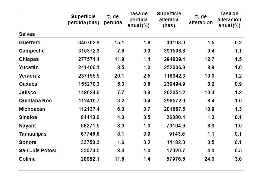 Superficie perdida (has) % de perdida Tasa de perdida anual (%) Superficie alterada (has) % de alteracion Tasa de alteración anual (%) Selvas Guerrero340762.915.11.833193.91.50.2 Campeche316372.37.60.9391598.89.41.1 Chiapas277571.411.91.4294839.412.71.5 Yucatán241400.18.51.0252006.98.91.0 Veracruz237155.520.12.5118042.310.01.2 Oaxaca155270.35.30.6239494.98.20.9 Jalisco148624.67.70.9202051.210.41.2 Quintana Roo112410.73.20.4298572.98.41.0 Michoacán112137.46.00.7201667.510.91.3 Sinaloa84413.04.00.526880.41.30.1 Nayarit68271.58.31.073104.68.91.0 Tamaulipas67746.68.10.99143.61.10.1 Sonora33750.31.60.211182.00.50.1 San Luís Potosí33074.58.41.017020.74.30.5 Colima28082.111.61.457976.624.03.0
