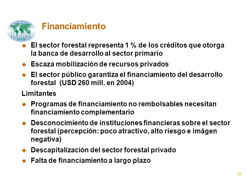 20 Financiamiento u El sector forestal representa 1 % de los créditos que otorga la banca de desarrollo al sector primario u Escaza mobilización de recursos privados u El sector público garantiza el financiamiento del desarrollo forestal (USD 260 mill.