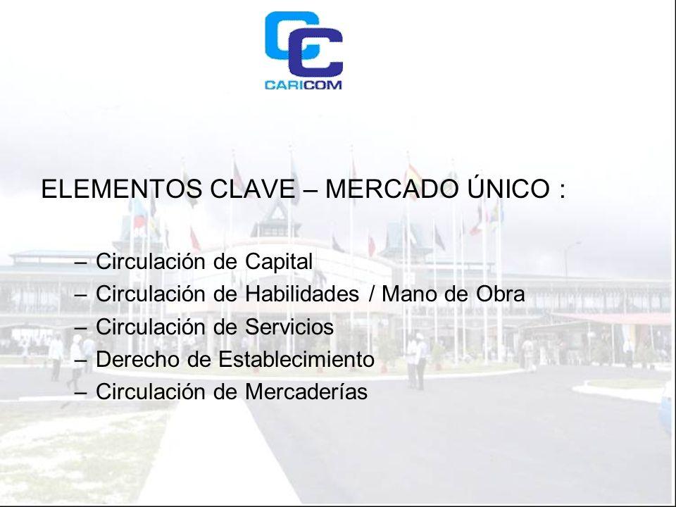 ELEMENTOS CLAVE – MERCADO ÚNICO : –Circulación de Capital –Circulación de Habilidades / Mano de Obra –Circulación de Servicios –Derecho de Establecimiento –Circulación de Mercaderías