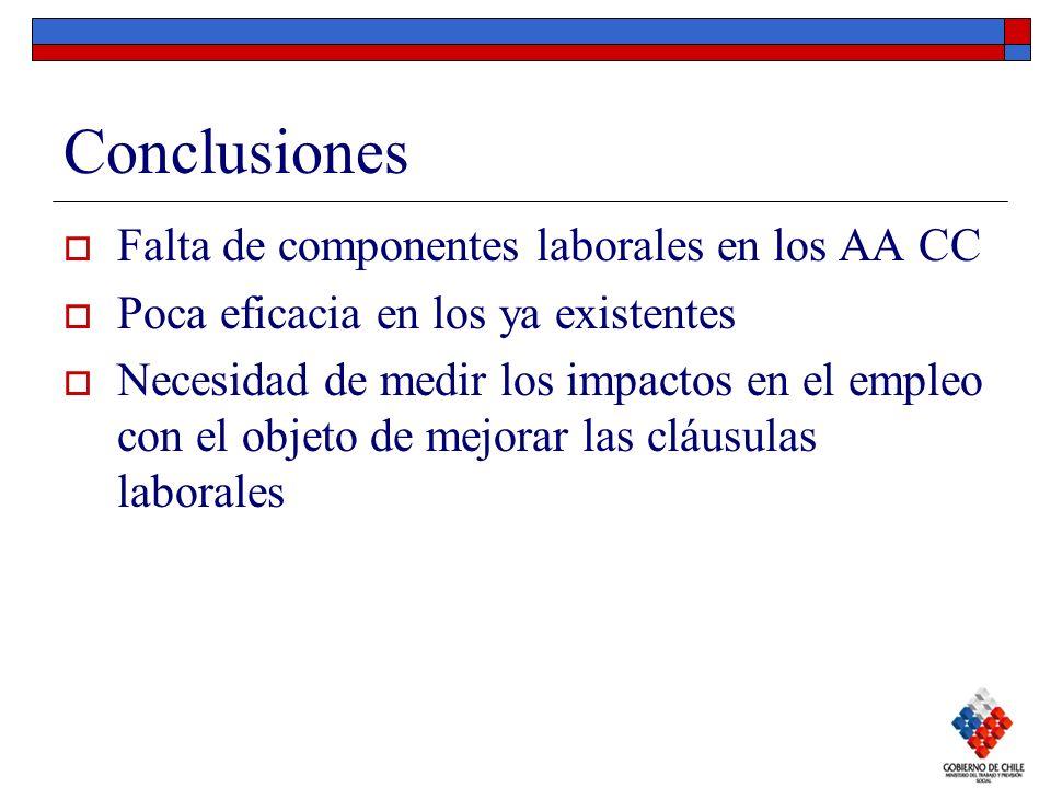 Conclusiones Falta de componentes laborales en los AA CC Poca eficacia en los ya existentes Necesidad de medir los impactos en el empleo con el objeto