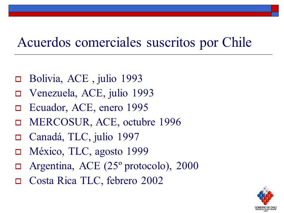 Acuerdos comerciales suscritos por Chile Bolivia, ACE, julio 1993 Venezuela, ACE, julio 1993 Ecuador, ACE, enero 1995 MERCOSUR, ACE, octubre 1996 Cana