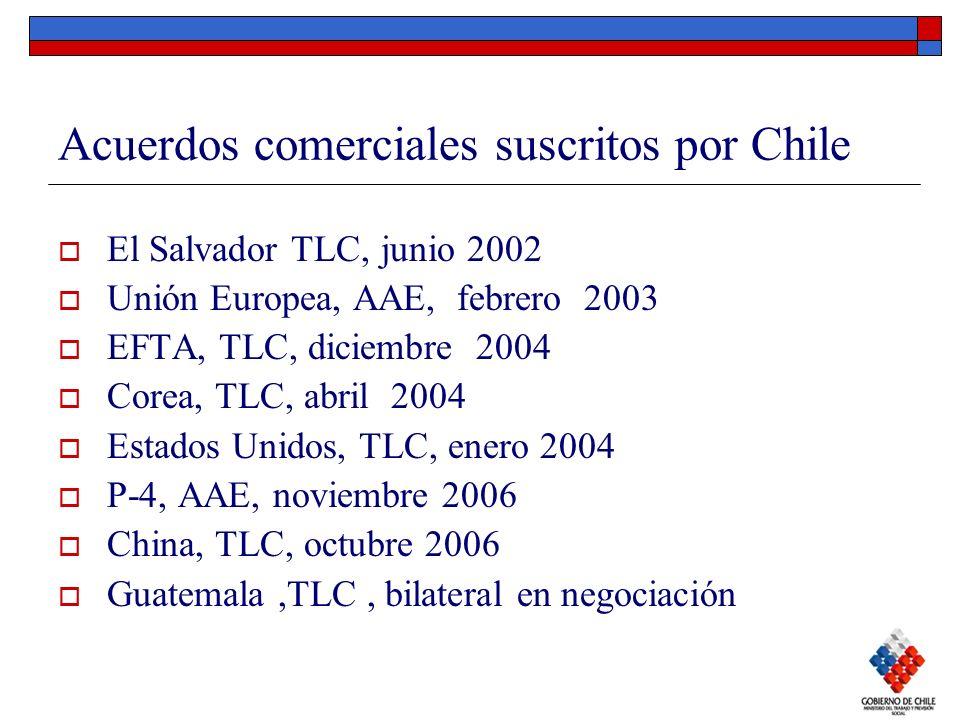 Acuerdos comerciales suscritos por Chile El Salvador TLC, junio 2002 Unión Europea, AAE, febrero 2003 EFTA, TLC, diciembre 2004 Corea, TLC, abril 2004
