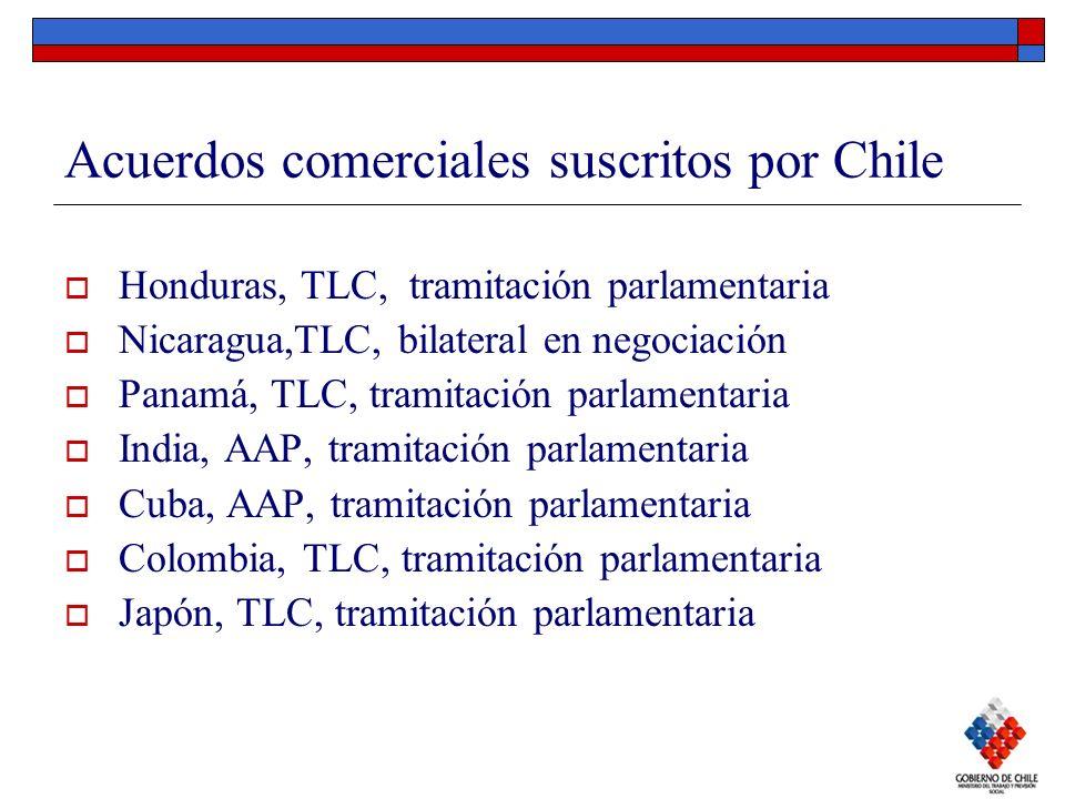 Acuerdos comerciales suscritos por Chile Honduras, TLC, tramitación parlamentaria Nicaragua,TLC, bilateral en negociación Panamá, TLC, tramitación par