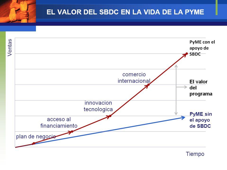 Impacto de los SBDCs Basado en el crecimiento do los empleos y en el incremento do las ventas.