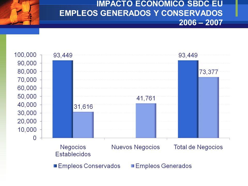 IMPACTO ECONOMICO SBDC EU EMPLEOS GENERADOS Y CONSERVADOS 2006 – 2007