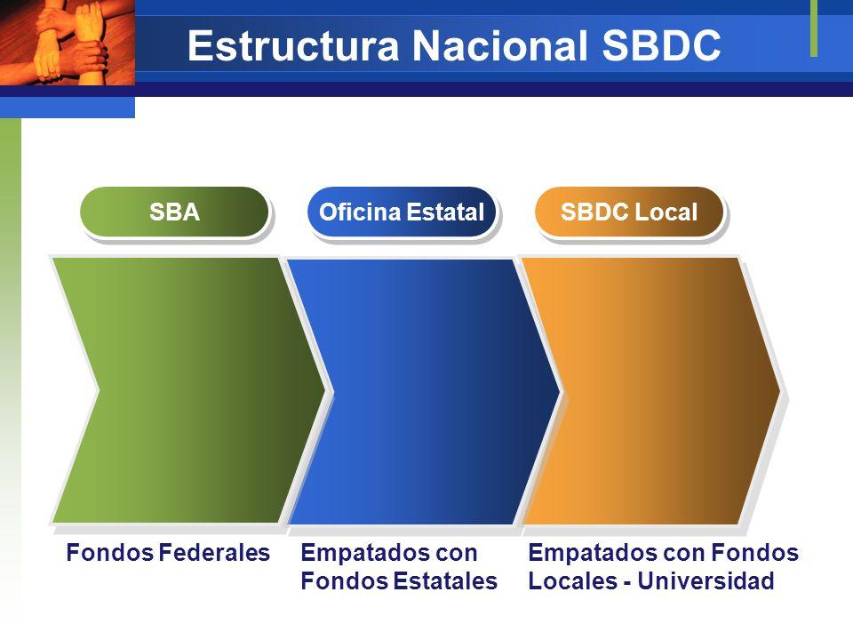Estructura Nacional SBDC SBA Oficina Estatal SBDC Local Empatados con Fondos Estatales Empatados con Fondos Locales - Universidad Fondos Federales