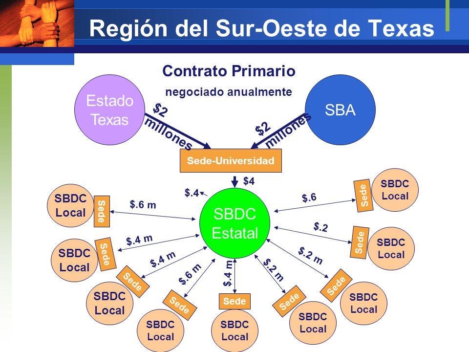 Región del Sur-Oeste de Texas SBA Estado Texas SBDC Estatal Sede-Universidad $4 Contrato Primario negociado anualmente $2 millones SBDC Local SBDC Loc