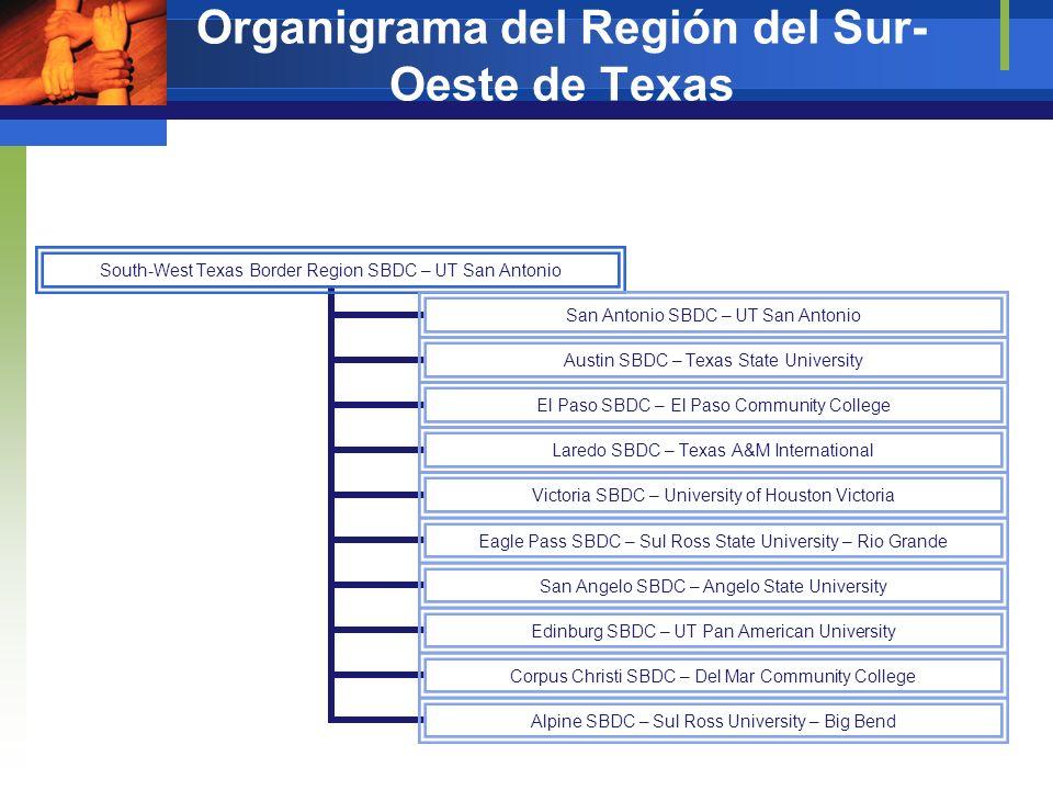 El Cargo de la Oficina Estatal Administrativo Financiero Operaciones Desempeño Acreditación y Plan Estratégico Promoción y Vinculación con los Accionistas del Programa SBDC