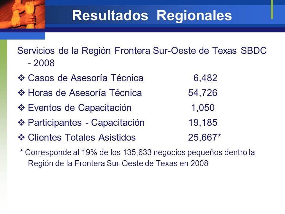Resultados Regionales Impacto de la Región Frontera Sur-Oeste de Texas SBDC – reportado 2008 Empleo Generados 4,014 Empleo Retenidos 3,861 Incremento de Ventas $373,435,110 Nuevos Préstamos $214,084,333 Retorno a la Inversión $10.40/$1.00