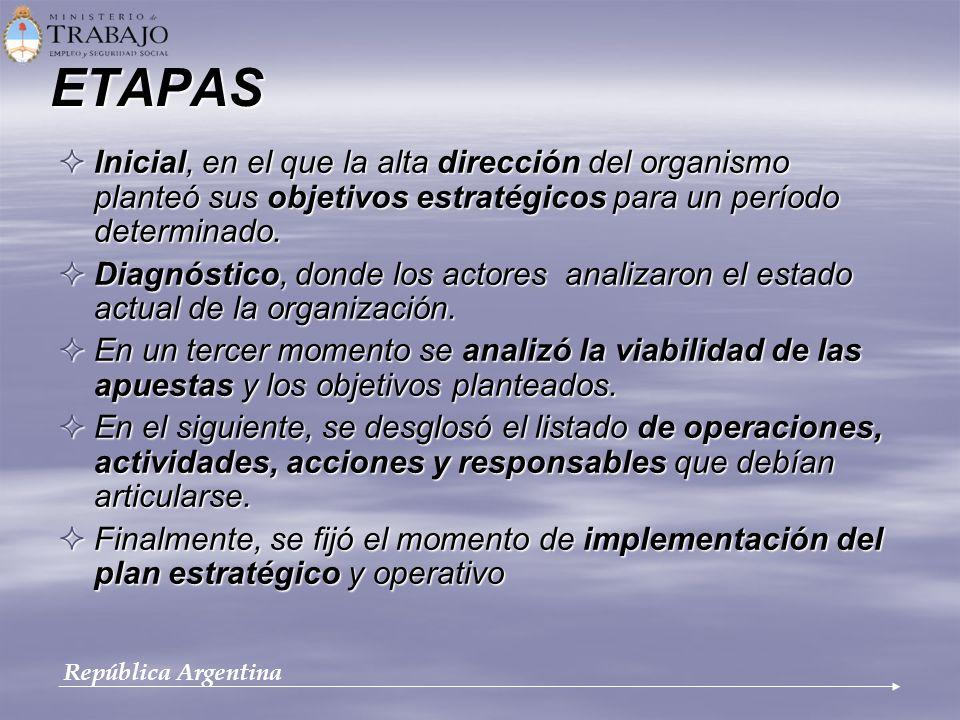 ETAPAS Inicial, en el que la alta dirección del organismo planteó sus objetivos estratégicos para un período determinado. Inicial, en el que la alta d
