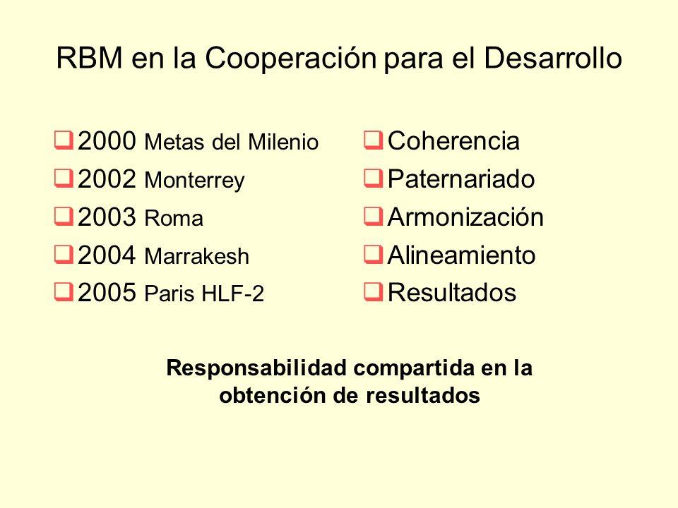 RBM en la Cooperación para el Desarrollo 2000 Metas del Milenio 2002 Monterrey 2003 Roma 2004 Marrakesh 2005 Paris HLF-2 Coherencia Paternariado Armonización Alineamiento Resultados Responsabilidad compartida en la obtención de resultados