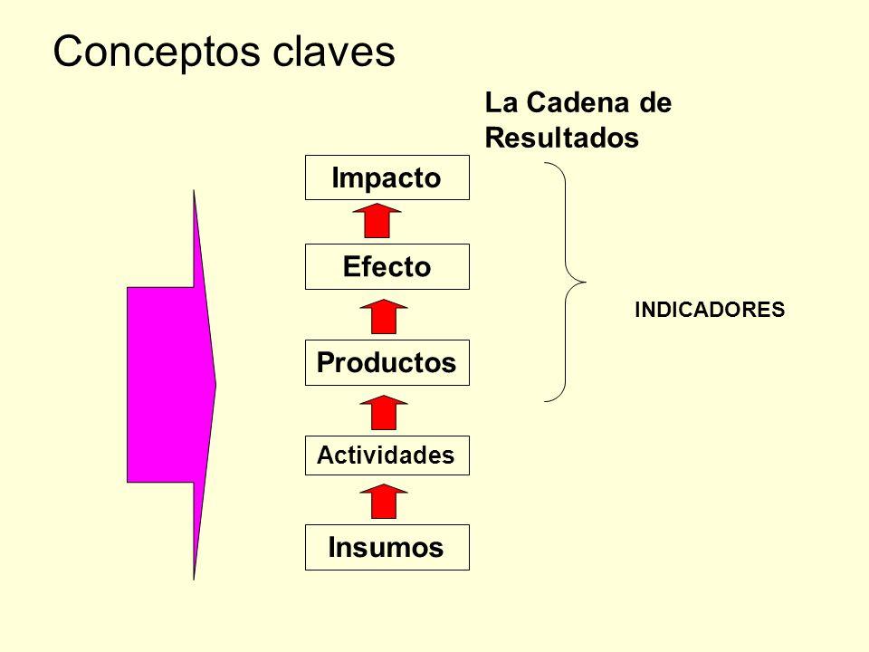 Conceptos claves La Cadena de Resultados Impacto Efecto Productos Actividades Insumos INDICADORES